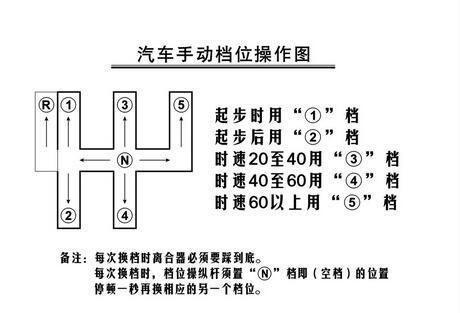 科目三考试七个步骤