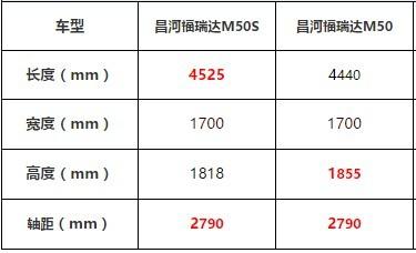 颜值与实力并存——评测福瑞达M50S_陕西快乐十分走势图表
