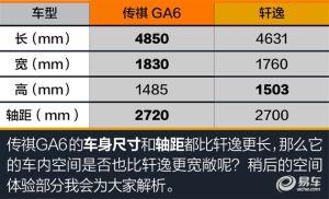 传祺GA6对日产轩逸 13万选高配中级车?