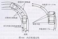 汽车转弯的基本操作方法