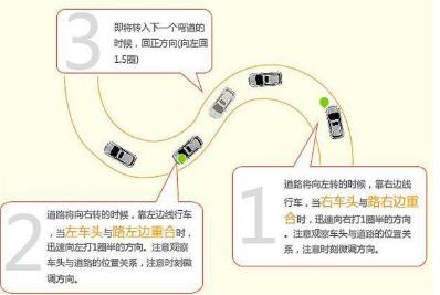 驾驶技巧:学车技巧科二科三主要难点是什么?