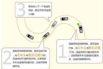 科目二直角转弯如何看点技巧  根据根据《小车考试项目尺寸标准》,c1