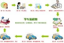 2015驾校学车流程