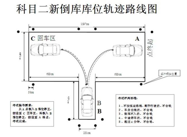 首先,这张图是倒库考试的示意图,大概是一个凸字的结构。左右两边都有一条横向的控制线(从车里看),考试车一开始停在右侧的控制线之前,在整个倒库过程中,车的前轮必须分别压过左右两边的控制线,中间不能碰到任何一条线,停车位置要标准,中途不能停车,车子转出来左右两边,压过控制线的时候车子必须是正的,这是大概的要求。