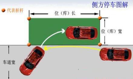 鸿达驾校:科目二侧方位停车满分技巧口诀