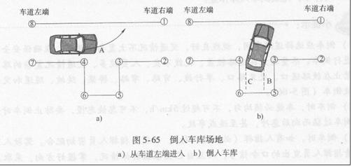 二 倒车入库右侧入库 汽车挂入低速档起步后,汽车紧贴左侧的边线怠速直线前进,待左前轮刚驶过桩杆时,迅速向右转动转向盘至极限位置。汽车驶至前保险杠右端距线0.2-0. 3m 时迅速踏下离合器踏板,同时踩制动踏板停车,准备倒车入库。 挂倒档,开车门向后探视,起步后倒并注意修正方向,使左后轮贴近内杆30 ~ 40cm 的距离,使车厢倒入桩之间(入库)。进一步后倒中,注意右后轮外侧沿距车库边线30 - 40cm 直线行驶,且逐渐回转转向盘,当车厢与车库边线平行时转向盘应基本回正,前轮应与车身一