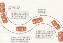 长通达驾校百科:科目二曲线行驶怎么操作