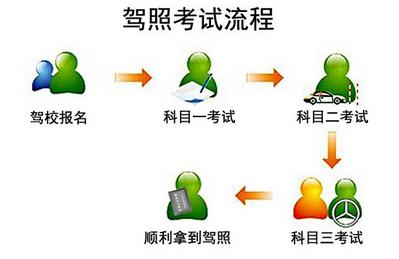 急救基本步骤标志