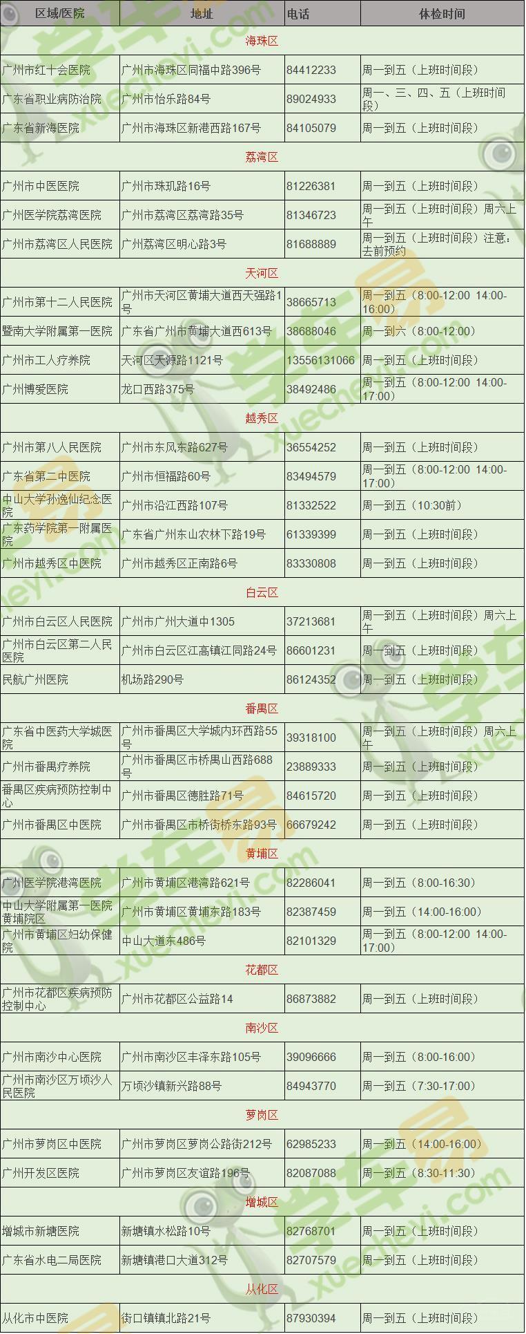 【最新】广州驾考学车体检医院[yīyuàn][yīyuàn]大全(必须收藏!)
