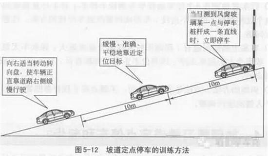 科目二定点停车与起步操作技巧及图解