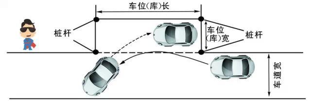 侧方位停车又称侧方停车,在日常生活中我们经常会要用到,也是最常用的一门技巧 现在平安驾校小编就为大家讲述非常实用的科目二侧方位停车技巧的具体情况。。所以,还在学车的小伙伴们,一定要熟练掌握这门技术,以后开车上路了,熟练的侧方停车技巧会给我们带来很大的方便。   侧方停车评判标准 车辆入库停止后,车身出线的,不合格; 中途停车的,不合格; 行驶中轮胎触轧车道边线的,扣10分。 考试要求 车辆在不碰、擦库位桩杆,车辆不压、碰车道边线、库位边线的情况下,采用一进一退的方法,将整车移人右侧车库(位)中。