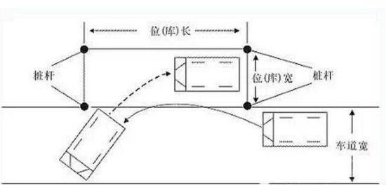 科目二项目之一:侧方停车技巧详解