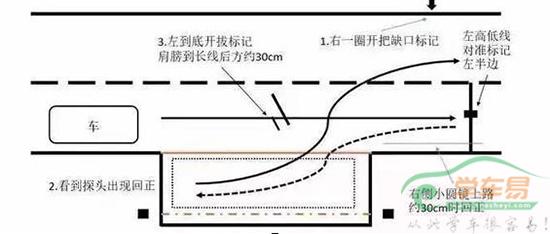 驾考科目二之侧方停车和坡道定点停车起步通过技巧