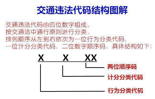 常见的第一位数字的含义: 1:机动车违章 2:非机动车违章 3:行人、乘车人违章 4:高速公路违章 5:省、自治区、直辖市的实施细则规定 第二位数字的含义: 0:不计分 1:记1分 2:记2分 3:记3分 6:记6分 7:记12分 举个例子:1225:1表示机动车违章,2表示本次违章扣2分。如果要看自己扣多少分的话,直接看代码的第二位数字即可。