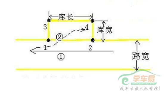 科目二侧方位停车步骤流程图解