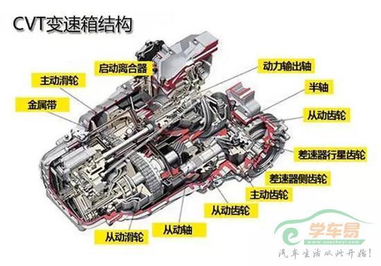 cvt变速箱结构