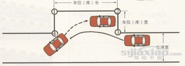 最详细的侧方位停车图解技巧
