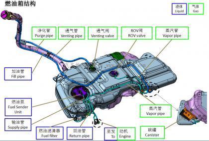 买车网首页 话题频道 百科 汽车油箱结构  令油箱内部压力与外部大气