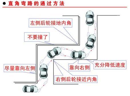 学驾心得:新手驾驶证考试科目二直角转弯操作评分标准