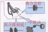 学驾心得:如何准确找到半联动点科目二离合技巧