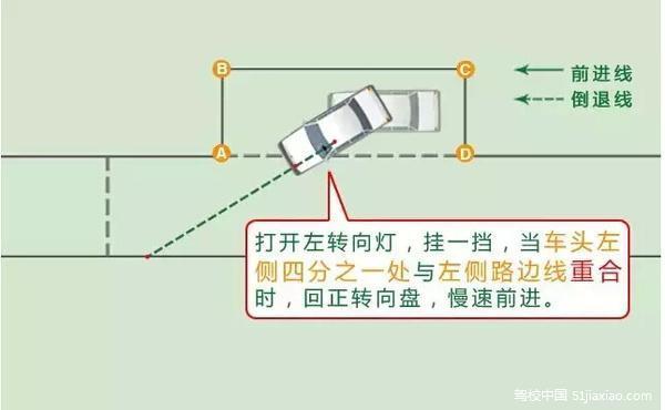 车辆入库停止后,车身出线的,不合格;2.中途停车的,不合格;3.