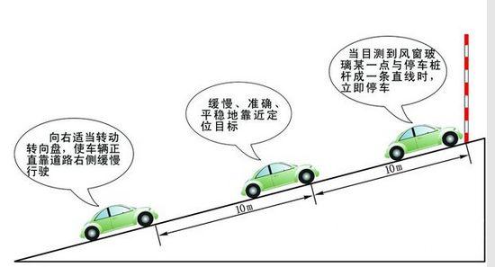 熟知小常识必过科目二驾考 坡道定点停车和起步篇
