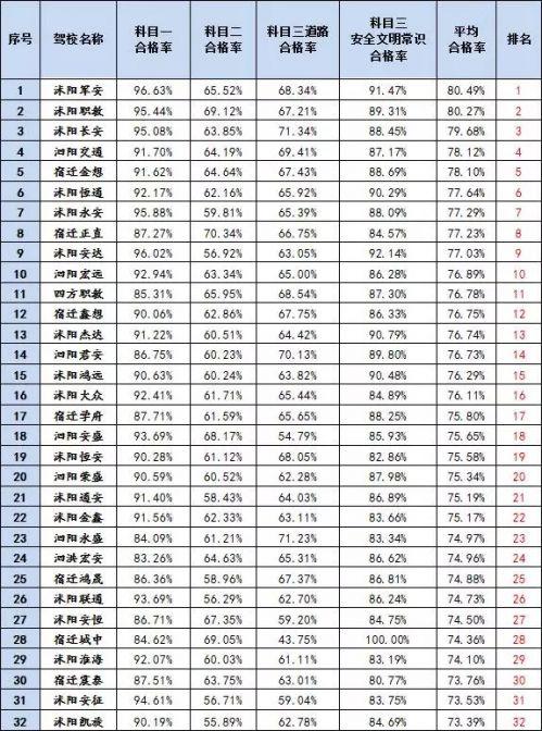33%科目三安全文明驾驶常识参考人次为121661名(含往期补考学员)