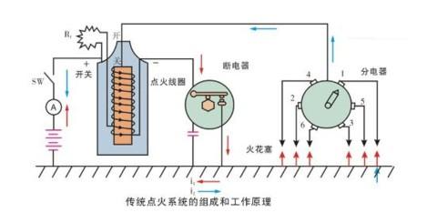 原理是:把直流低压经过逆变,倍压整流后,变成直流高电压,然后通过控制