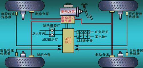 abs系统通过车载电脑ecu控制,根据不同的车速,对汽车的前后轮的刹车