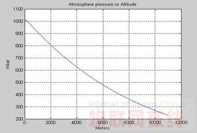 图1根据上述的公式显示大气压变化与海拔高度的关系,当高度从海平面上图片
