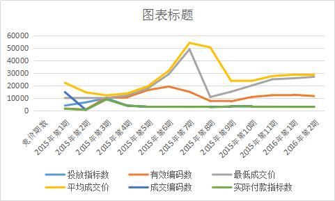 深圳市小汽车增量调控