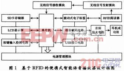 rfid(无线射频识别技术)是一种非接触式的自动识别技术,它通过射频
