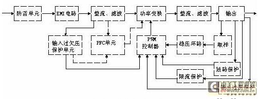 辅助电路有输入过欠压保护电路,输出过欠压保护电路,输出过流保护电