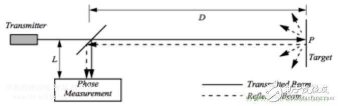几种传感器的基本工作原理  图一 图二 比较简单的方案是测量反射光的