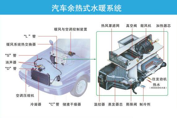 新浪试车科技解析汽车空调暖风原理及使用
