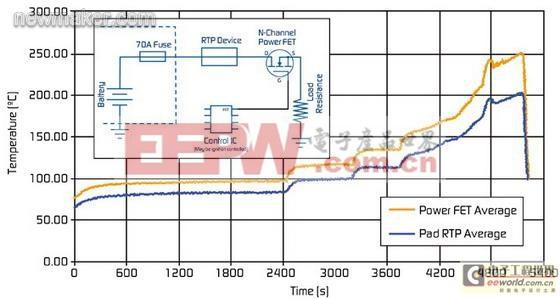用于汽车hvac和冷却风扇系统的回流热保护(rtp)器件