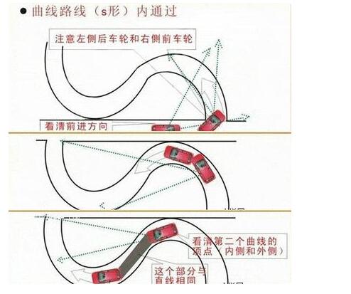 如何通过科目二,半坡起步,侧方位停车,s弯道,直角拐弯,都说说4.