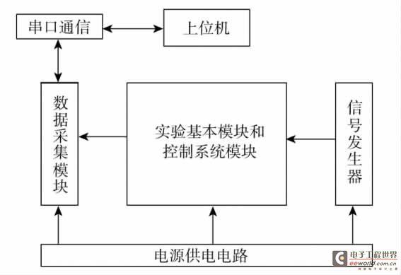 其中电源输入为市电220v   50hz 交流电输入,通过电源模块后可为整个