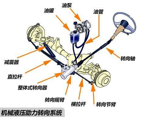 出事后牧马人前脸 ▲机械液压助力转向系统结构图图片