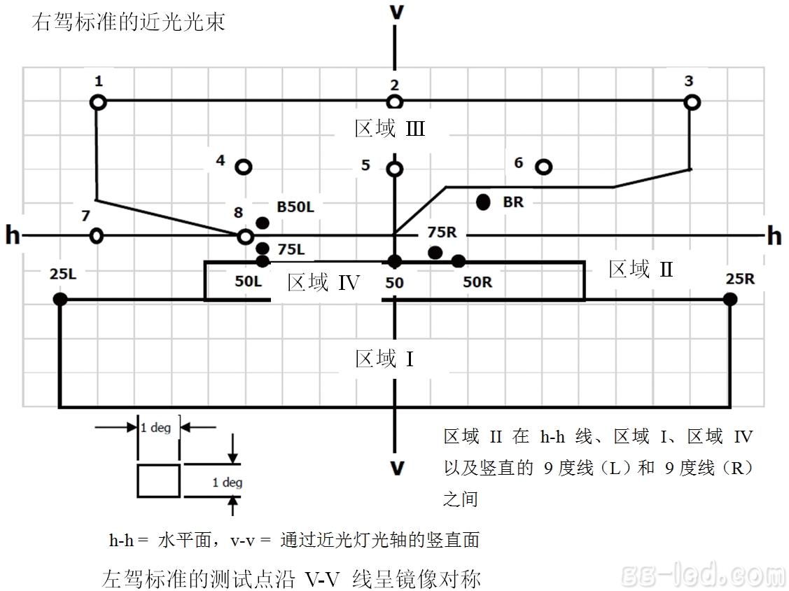 潘忠辉:双投影灯低成本led汽车近光灯参考设计分析