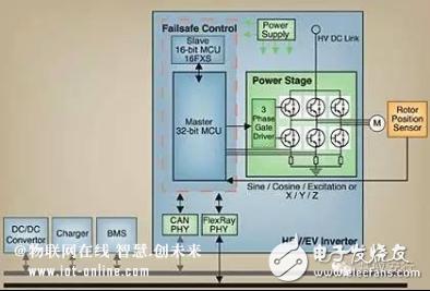 汽车马达控制系统mcu选型解析