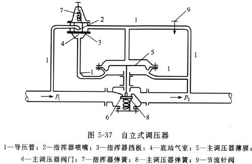 减少了挡板与喷嘴的距离,增大喷嘴阻力损失,引起主调压器薄膜上气室