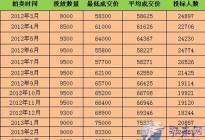 上海车牌价格趋势 2017年车上牌照要多少钱