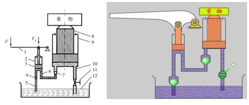杠杆手柄1,小油缸2,小活塞3,单向阀4和7组成手动液压泵.图片