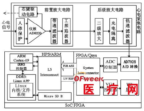 的应用程序控制进行a/d 转换,转换为数字信号在fpga 端进行vga 显示