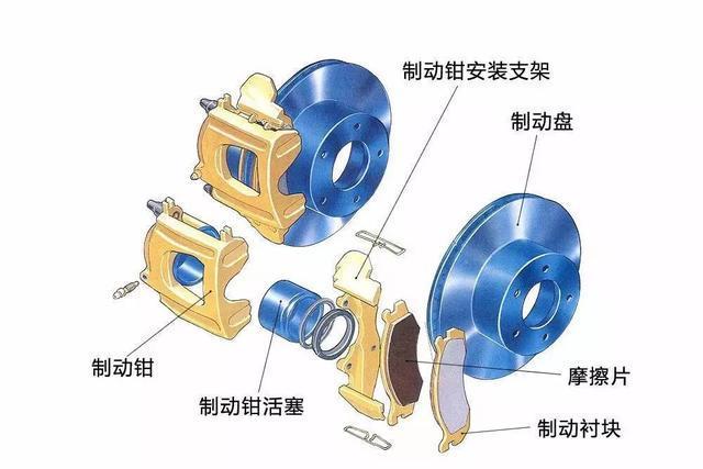 """先来看看""""盘刹""""的结构 大致分为两部分 圆盘状的叫""""刹车盘"""",随车轮转"""