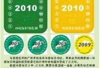 广州新车上牌要贴方形环保标志(图)