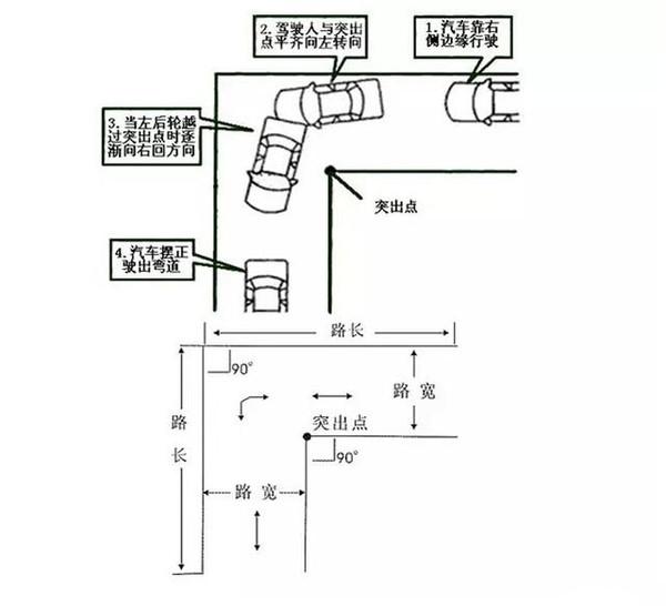 欣荣驾校:超实用的直角转弯技巧