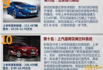 2016上半年轿车销量TOP10 朗逸捷达速腾包揽前三