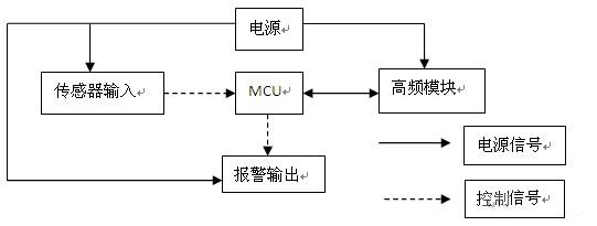 采用cmos技术制造,内建rc振荡电路,工作电压为2~5 v,低静态电流.